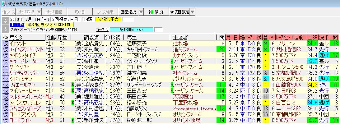 ラジオNIKKEI賞2018最終追い切りジャッジ
