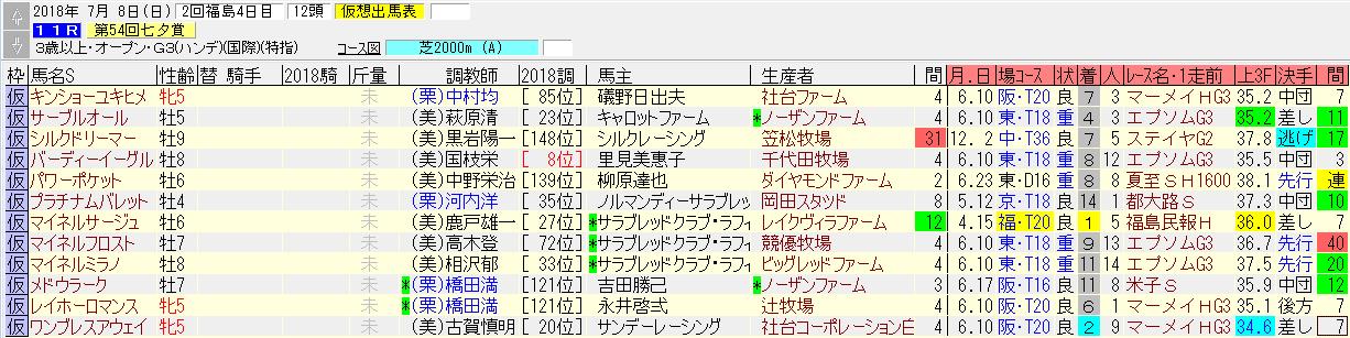 七夕賞2018の1週前追い切り情報