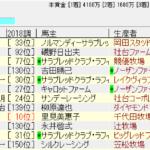 七夕賞2018追い切り予想 今年は牝馬だ!