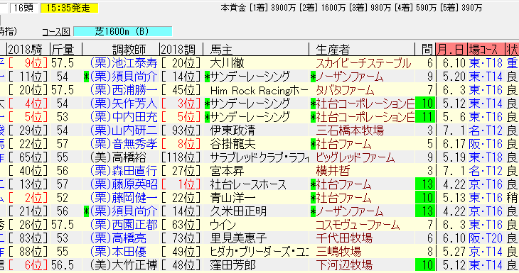 中京記念2018追い切り予想