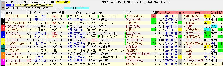函館記念2018追い切り予想 あの穴馬が状態アップ!