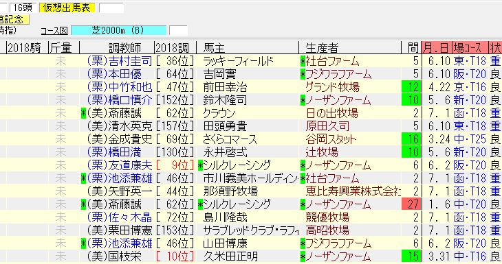 函館記念2018の1週前追い切り情報と予想オッズ