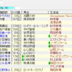 函館2歳ステークス2018の1週前追い切り情報 2歳重賞一番乗りはどの馬
