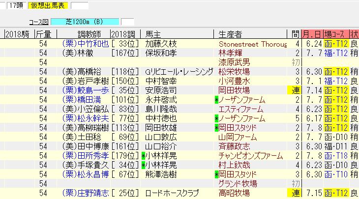 函館2歳ステークス2018最終追い切り診断