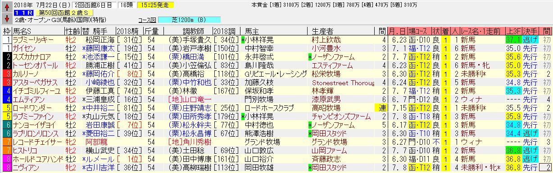 函館2歳S2018追い切り予想 2歳馬離れした凄い追い切り