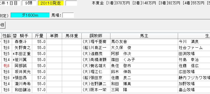 サマーナイト賞2018の予想