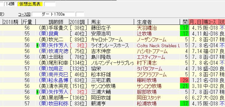 エルムステークス2018最終追い切り情報