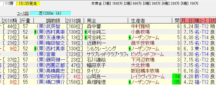 九州スポーツ杯2018追い切り予想 本命馬は乗り込み十分
