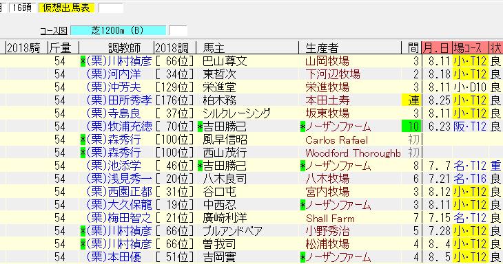 小倉2歳ステークス2018最終追い切り情報
