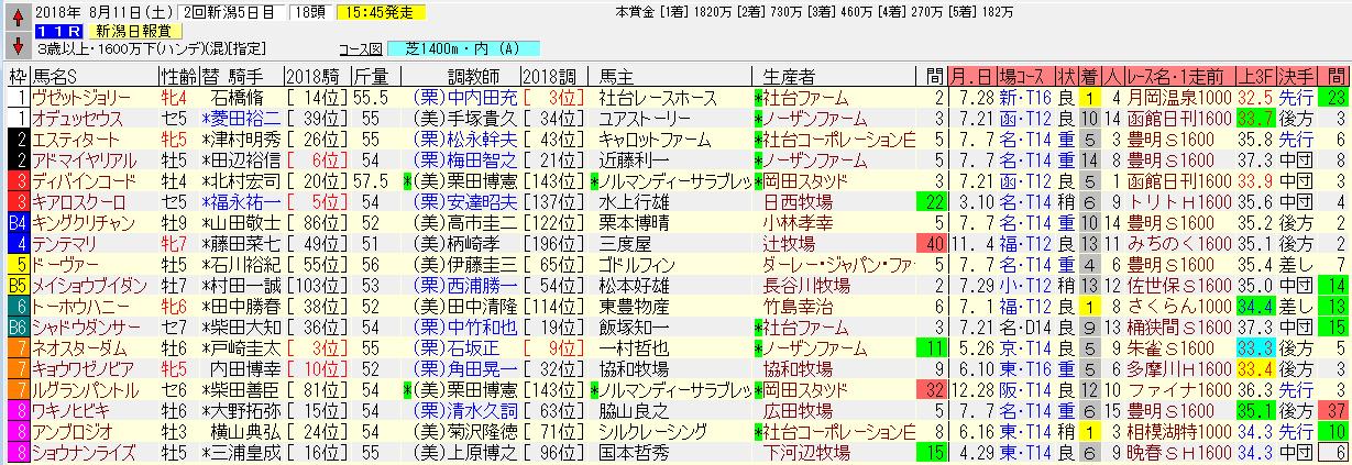 新潟日報賞2018追い切り予想 本命馬は豪快な追い切り