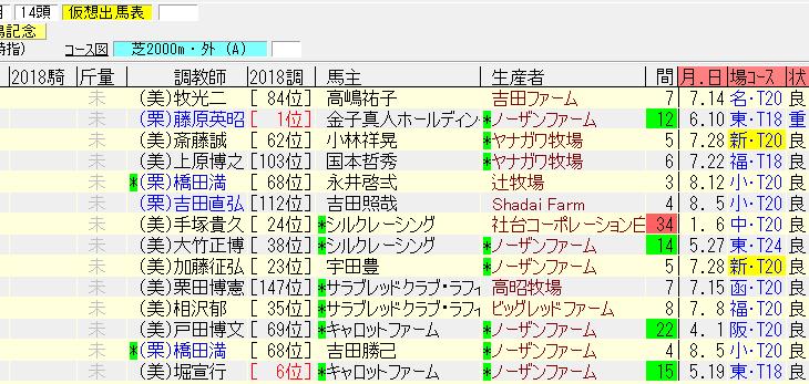 新潟記念2018最終追い切り情報 勢いのある上がり馬が良い動きを披露
