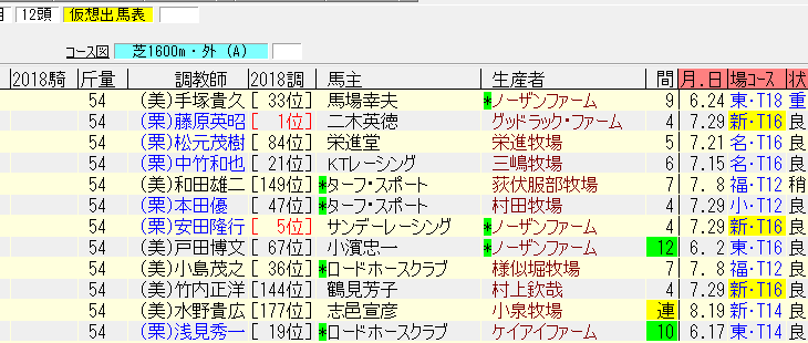 新潟2歳ステークス2018の1週前追い切り情報 古馬OP馬と併せている注目馬