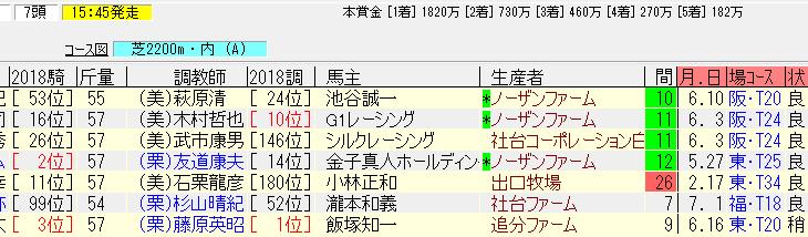 日本海ステークス2018追い切り予想 動きの良い穴馬狙い