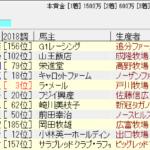 札幌日刊スポーツ杯2018追い切り予想 ゴールドフラッグついに覚醒か