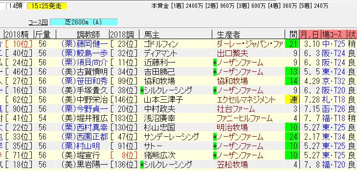 札幌日経オープン2018追い切り予想 マサハヤダイヤ連勝もあるぞ