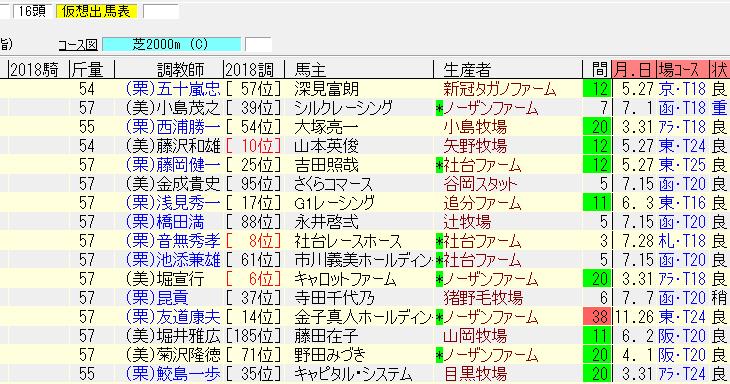 札幌記念2018最終追い切り情報 今週もあの馬が良い動きを見せた