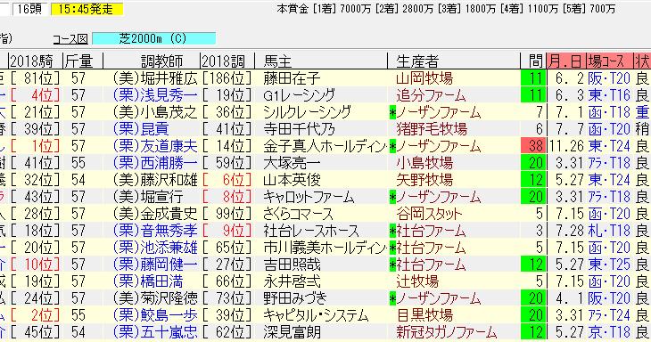 札幌記念2018追い切り予想 復活に期待