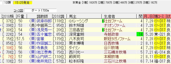 釜山ステークス2018追い切り予想 栗東坂路で余裕の動きの本命馬