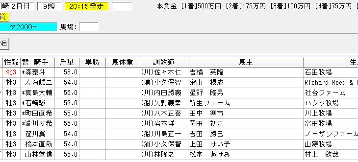 週刊ギャロップ芙蓉賞2018の予想