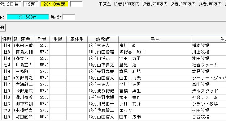 千葉日報賞2018の予想