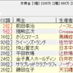ラジオ日本賞2018追い切り予想 重賞好走馬が調子を維持