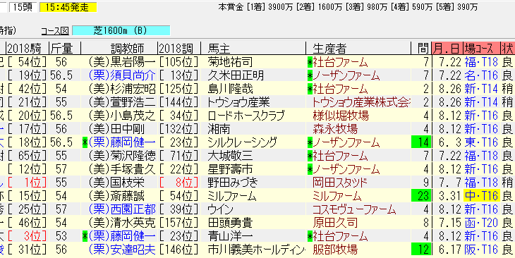 京成杯オータムH2018追い切り予想 坂路で凄い動きの本命馬