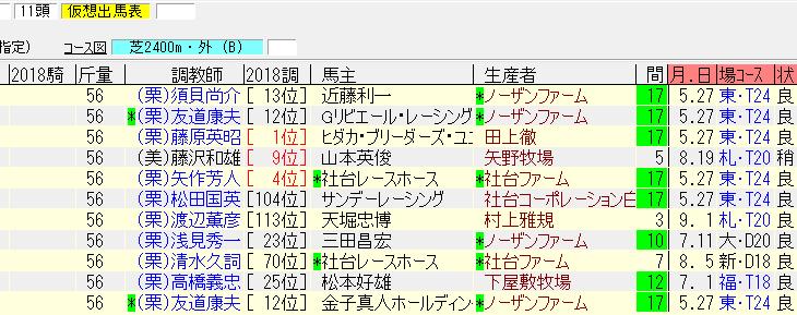 神戸新聞杯2018最終追い切り情報 ダービー馬さすがの動き