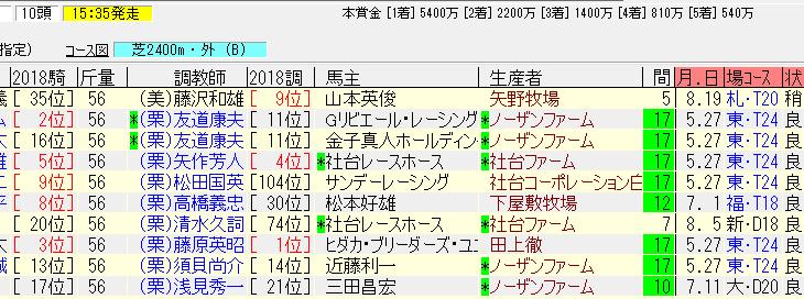 神戸新聞杯2018追い切り予想 前哨戦からキレ味を見せそう