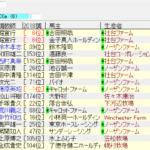 紫苑ステークス2018最終追い切り情報