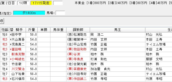 霧島賞2018の予想