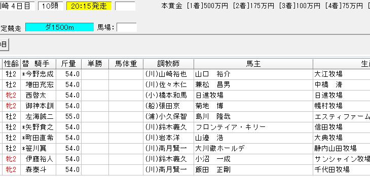 若武者賞2018の予想