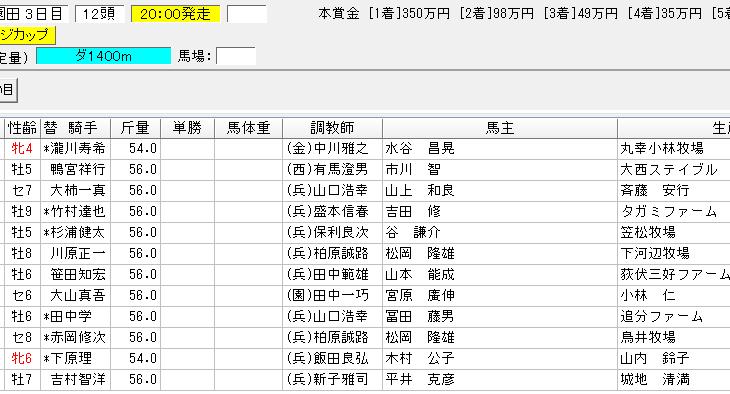 園田チャレンジカップ2018の予想