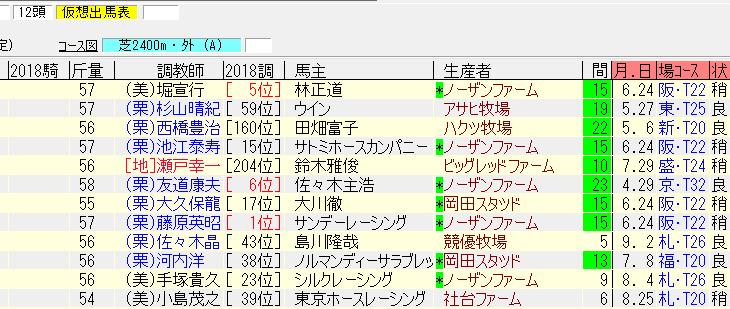 京都大賞典2018最終追い切り情報 秋初戦仕上がりが良いのは