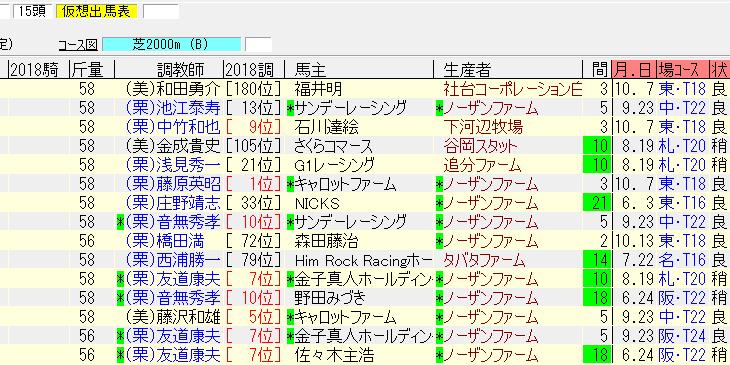 天皇賞(秋)2018の1週前追い切り情報 ダービー馬の復活があるかも