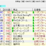天皇賞(秋)2018の追い切り予想 この馬も2000mのG1を勝っている