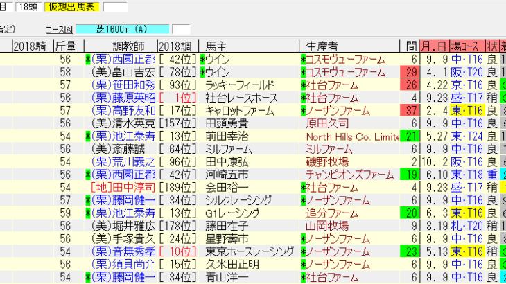 富士S2018の最終追い切り情報 追い切りが良かったのはあの牝馬