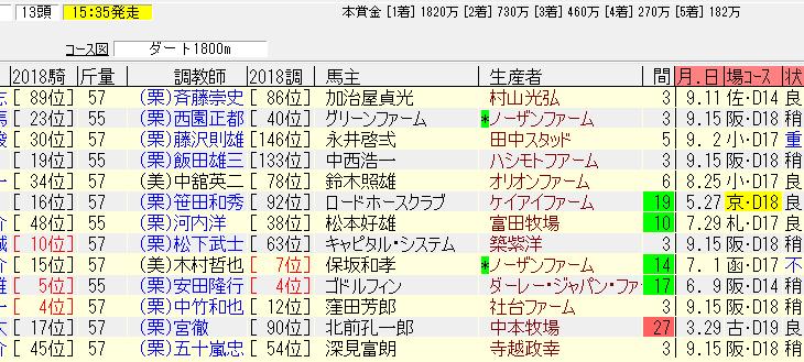 平城京S2018の追い切り予想 3週連続併せ馬先着の好調馬