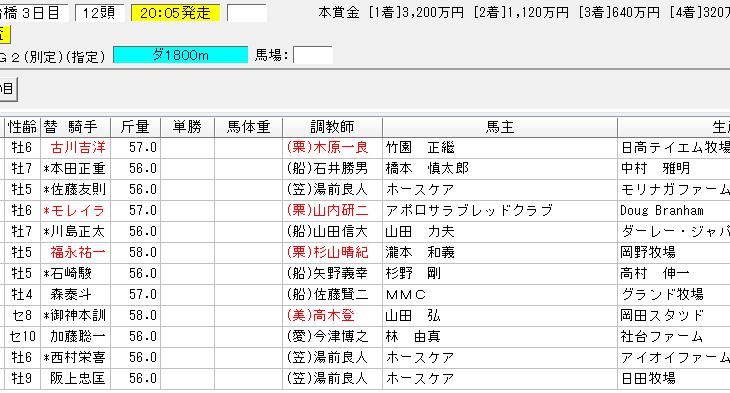 日本テレビ盃2018の予想 船橋でどんな手綱捌きを見せるか