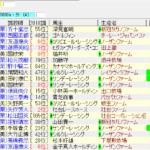 菊花賞2018の1週前追い切り情報 動きが良いのはこの馬たち