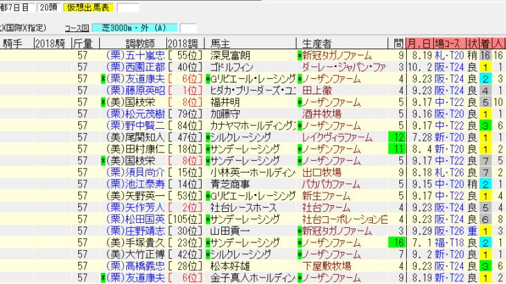 菊花賞2018最終追い切り情報 今年は美浦の馬も侮れない