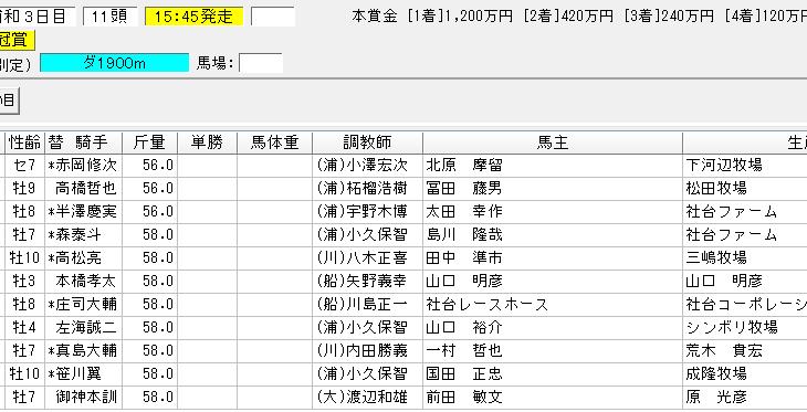 埼玉新聞栄冠賞2018の予想