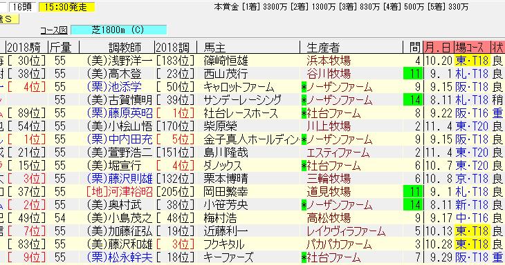東京スポーツ杯2歳ステークス2018の予想 態勢整った素質馬