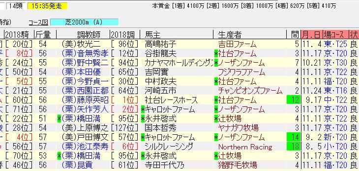 中日新聞杯2018の予想 3歳馬の追い切りが良い。