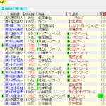 阪神ジュベナイルフィリーズ2018の1週前追い切り情報と予想オッズ