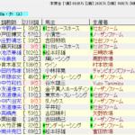 阪神ジュベナイルフィリーズ2018の予想 穴馬から攻める!