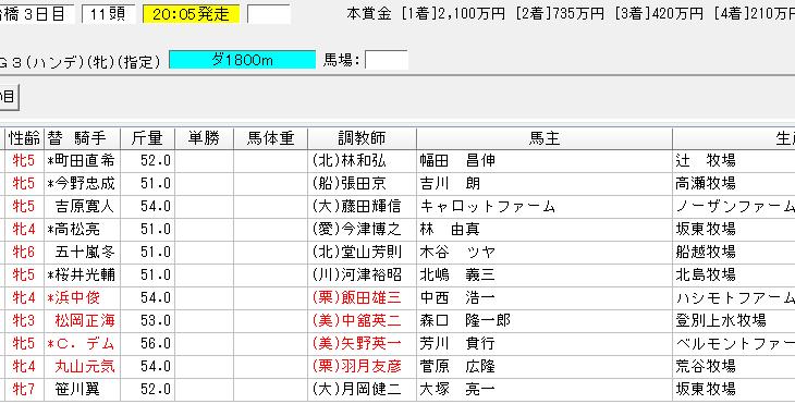 クイーン賞2018の予想 鞍上の覚醒にも期待