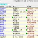 京都金杯2019追い切り情報 好気配の馬が多い印象