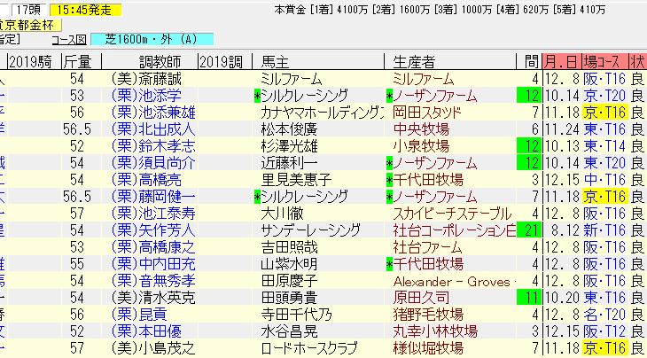 京都金杯2019の追い切り予想 好調牝馬のキレ味に期待
