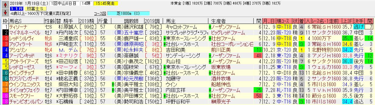 初富士ステークス2019の予想 好調で惜敗にピリオドだ