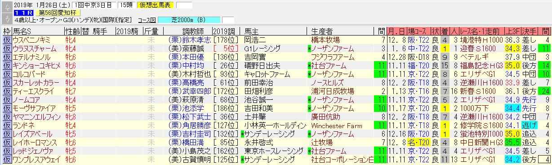【愛知杯2019予想】有力馬の1週前追い切り情報